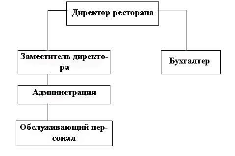 """Ресторан русской кухни  """"Тайга """" будет иметь следующую структуру управления, представленную на рисунке 3.1."""